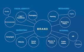 Brand Strategy - Alpha Co. Marketing & Media
